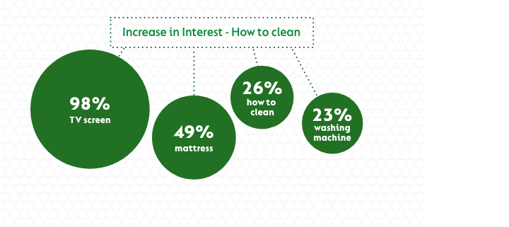 Percentage increase in interest of how to clean household items (list and results below)